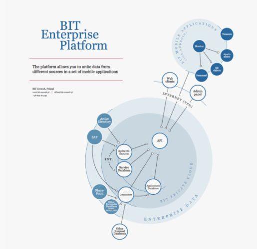 BIT Consult zaprezentował BIT Enterprise Platform